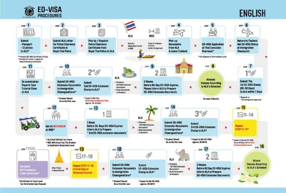 ALA_ENG_ED Visa Procedures